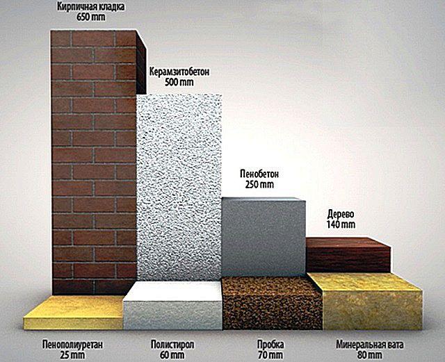 Диаграмма, показывающая разницу в теплопроводных качествах различных материалов: толщина слоя при равных показателях термического сопротивления