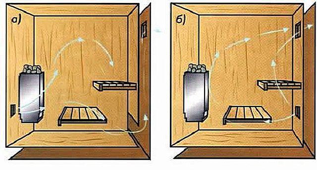 Организация вентиляции банного помещения: схемы «а» и «б»