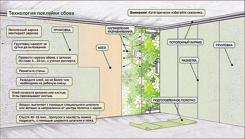 Общая схема организации работ по оклейке стен обоями