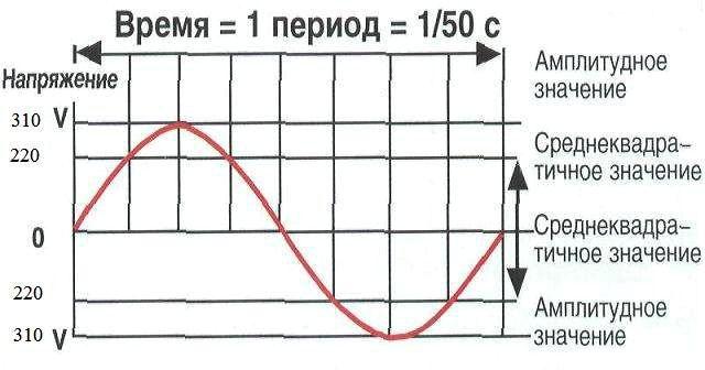 График переменного синусоидального напряжения.