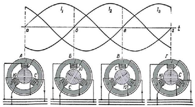 Изменение сдвинутых по фазе на 120 градусов токи обмоток статора создают вращающееся магнитной поле