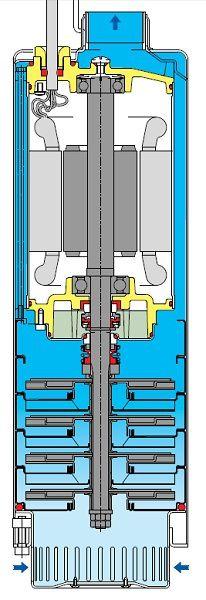 Проходящая через корпус погружного насоса перекачиваемая вода постоянно отводит тепло от блока электропривода, то есть перегрев оборудованию не грозит