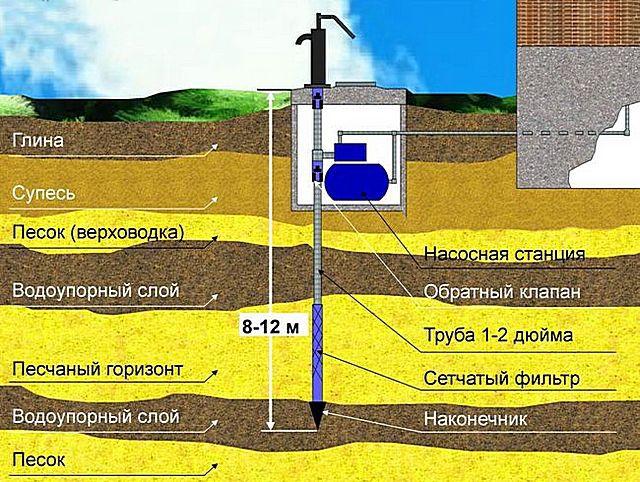 Принцип устройства «абиссинской» скважины