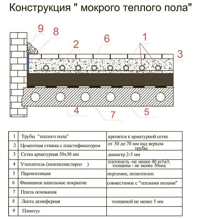 """Типовая конструкция """"пирога"""" теплого водяного пола"""