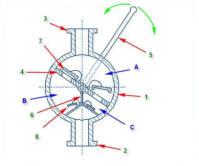 Схема устройства и принцип действия ручного крыльчатого насоса