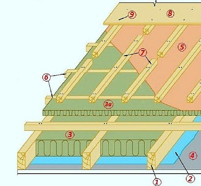 Рекомендуемая схема кровельного «пирога» при необходимости укладки усиленного утепления
