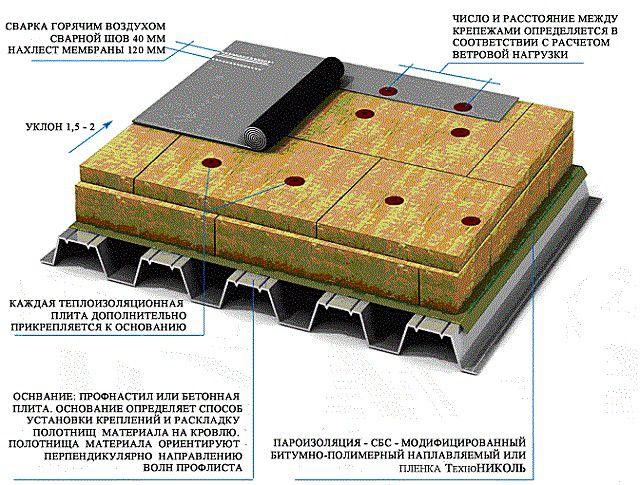 Механическое крепление часто применяется на плоских крышах их профнастила