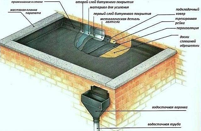 Примерная схема кровельного «пирога» для плоской крыши, по деревянному основанию, без утепления