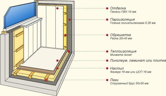 Вариант полноценного утепления балкона минеральной ватой и последующей отделки.