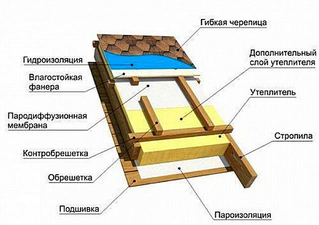 Примерная схема кровельного утепленного «пирога» под битумную черепицу