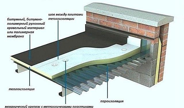 Кровельный «пирог» на плоской крыше из профнастила