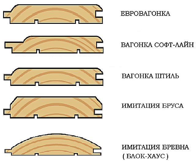 Различные профили натуральной вагонки