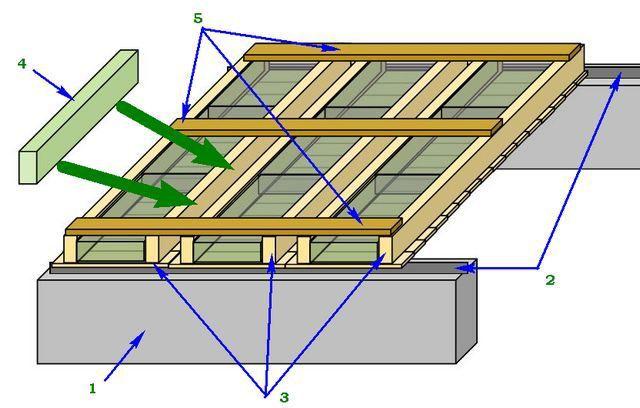 Укладка собранных панелей в общую потолочную конструкцию