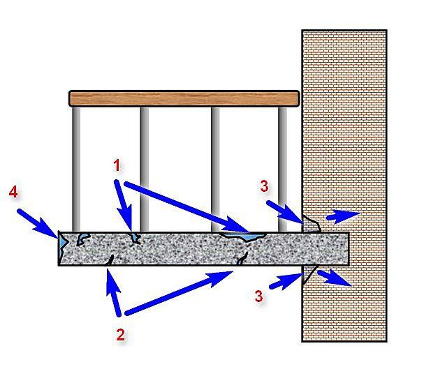 Пути агрессивного воздействия влаги на железобетонную балконную плиту