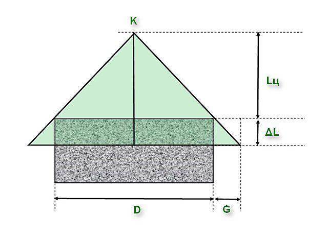 Исходные данные для определения площади одного ската шатровой кровли