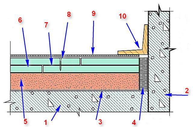 Принципиальная схема устройства сухой стяжки