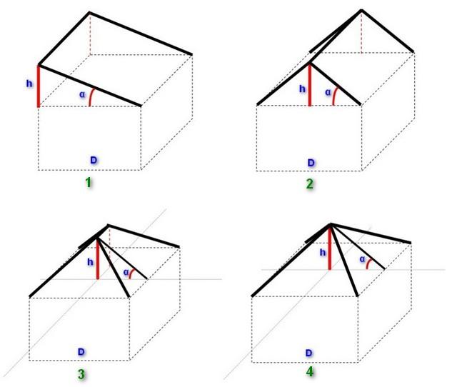 Характерные примеры для расчета высоты конька для различных стропильных систем