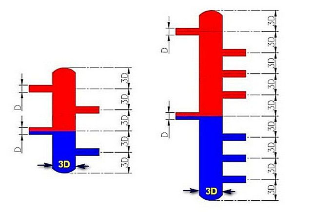 Пропорции линейных размеров гидравлических разделителей, от простого доя сложного.
