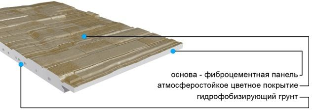 Принципиальная схема строения фиброцементной фасадной панели