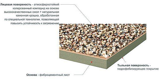 Строение фиброцементных плит с покрытием из минеральной крошки