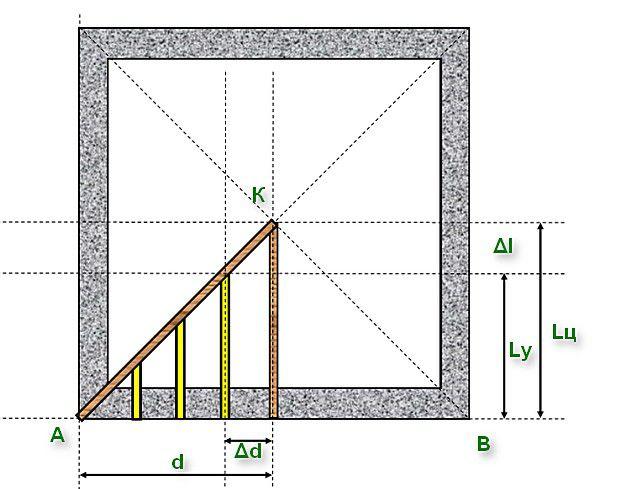 Принцип расчёта длины нарожников