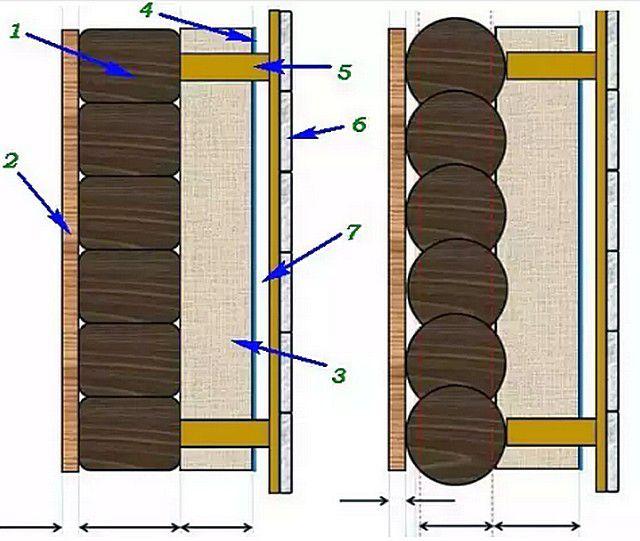 Пример утепления деревянной стены из бруса (слева) и из бревна, с последующей внешней отделкой по принципу вентилируемого фасада.