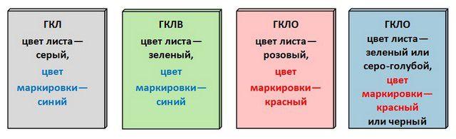 Основные типы гипсокартона, используемые для внутренней отделки в различных условиях эксплуатации