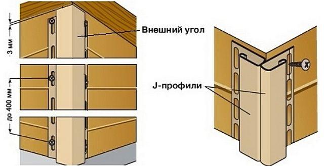 Установка внешнего угла или возможная альтернатива с использованием J-профилей. На внутренних углах – ситуация аналогичная