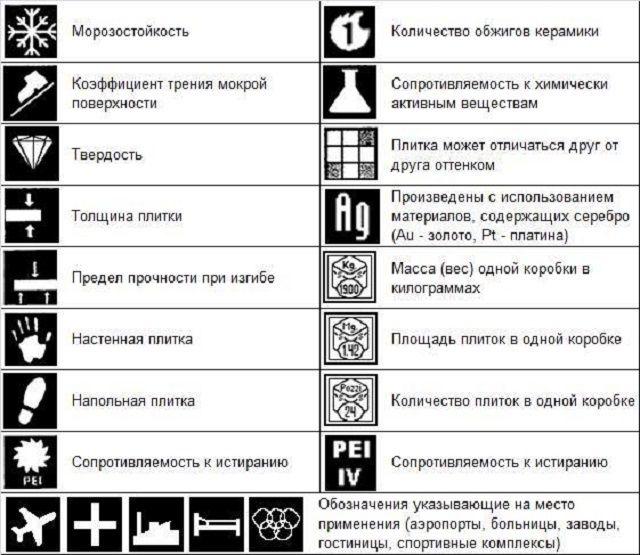 Таблица основных пиктограмм, несущих информацию о специфических особенностях керамического покрытия