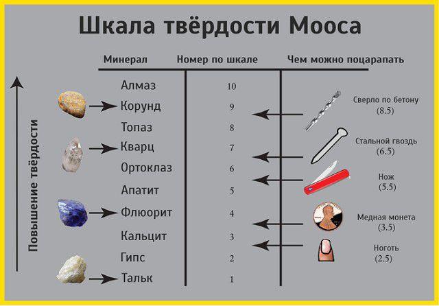 Удобное представление шкалы Мооса – сразу видно, каким одним материалом можно повредить другой