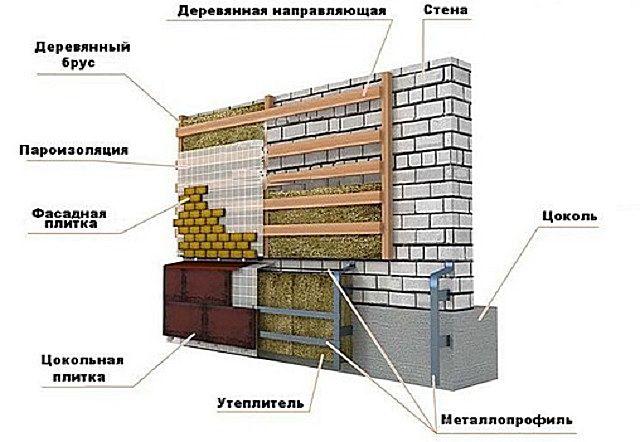 Вариант комплексной отделки цоколя и стены с использованием каркасной конструкции