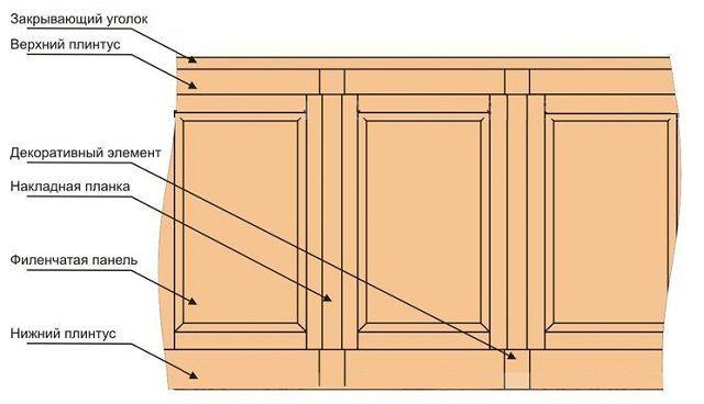 Основные детали панельной филенчатой облицовки стены