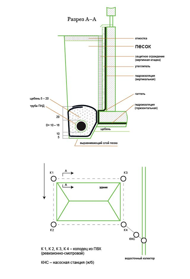Один из вариантов реализации пристенного дренажа