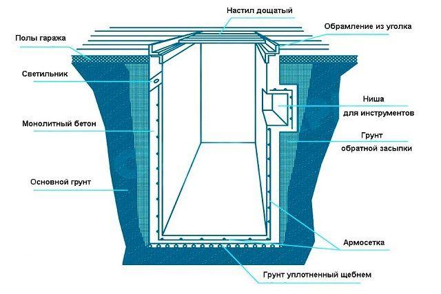 В качестве примера – основные элементы смотровой ямы в гараже
