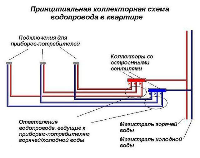 Коллекторная схема разводки водопровода