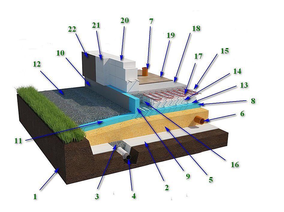Схема, демонстрирующая принцип строения «утепленной шведской плиты»