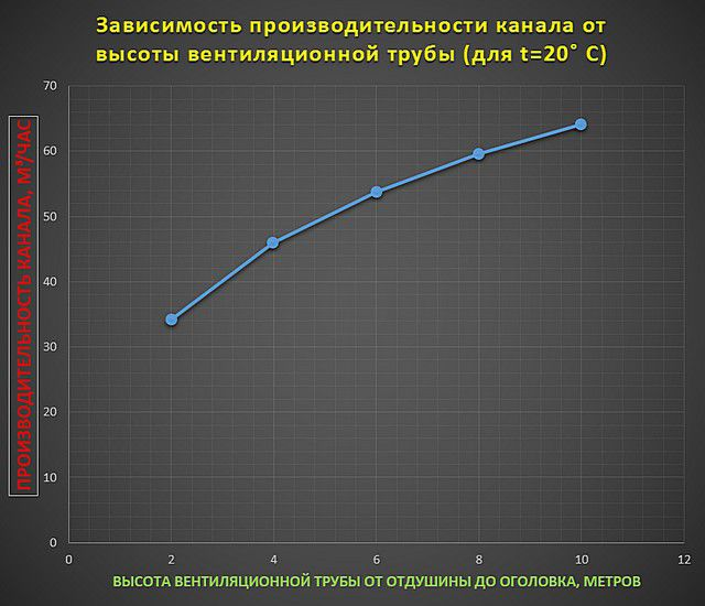 График зависимости производительности вентиляционного канала «Schiedel Vent» от его высоты