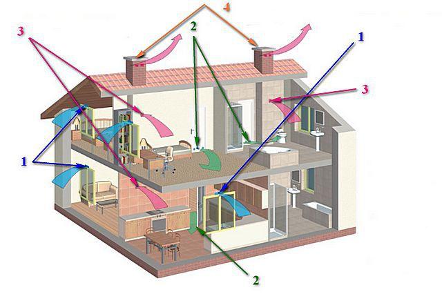Примерная схема устройства и действия вентиляции естественного типа