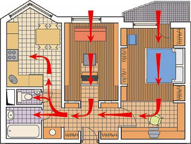 Чрезвычайно важно правильно спланировать расположение каналов поступления и вывода воздуха и его «транзита» по помещениям дома