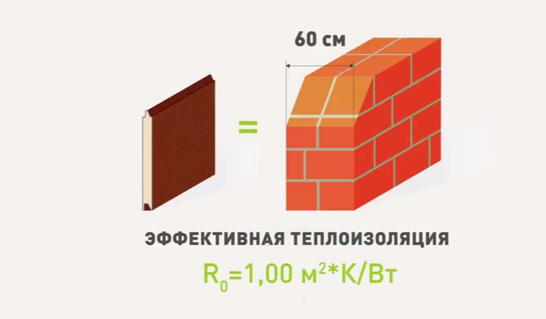 Эффективная теплоизоляция, сравнимая с кирпичной стеной
