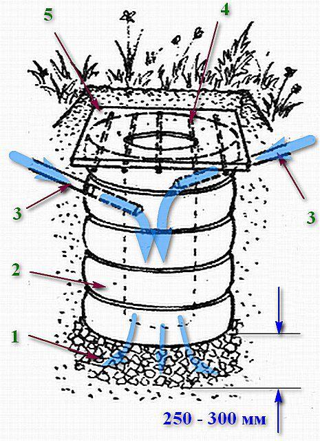 Принципиальная схема устройства дренажной ямы из автомобильных покрышек