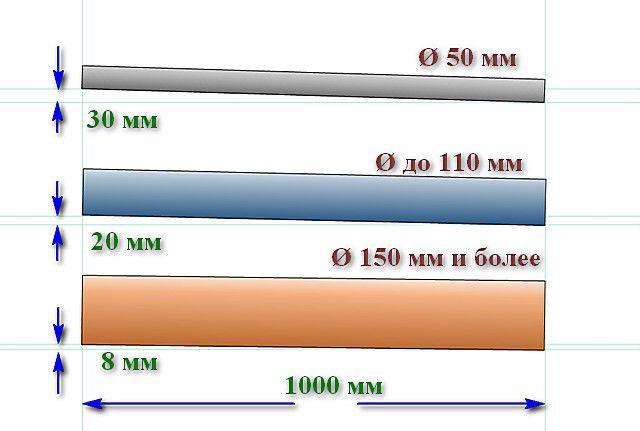 Минимальный уклон безнапорных канализационных труб, в зависимости от их диаметра (перепад высоты на каждый погонный метр длины)