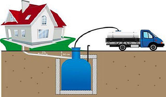 При наличии полностью изолированной от внешней среды выгребной ямы придется очень часто пользоваться услугами ассенизационной техники