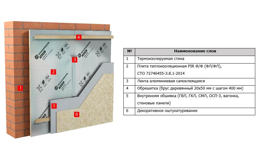 ТН-СТЕНА Термо PIR – система устройства фасада и стен