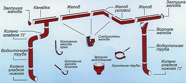 Основные комплектующиебольшинства существующих водосточных систем