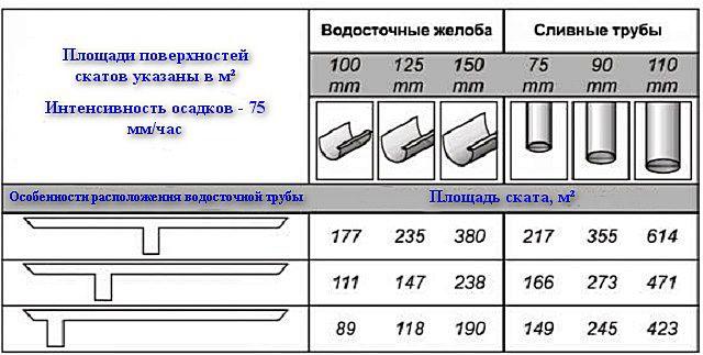 Таблица рекомендуемых размеров водосточных желобов и труб, в зависимости от площади ската