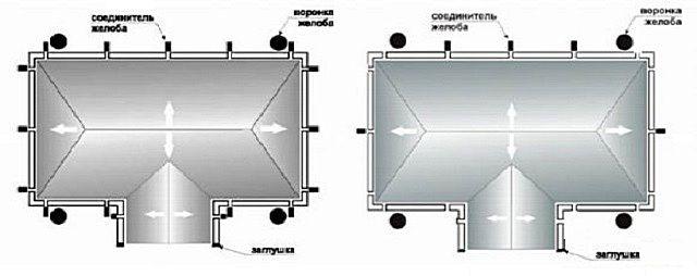 По схеме несложно подсчитать количество соединительных деталей для желобов, заглушек, наметить места расстановки воронок