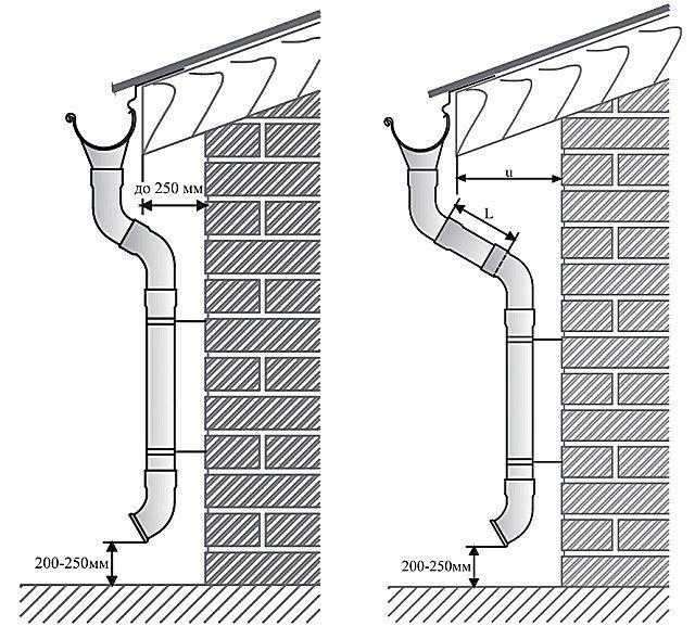 Расположение водосточной трубы на стене и применение отводов для придания необходимой конфигурации