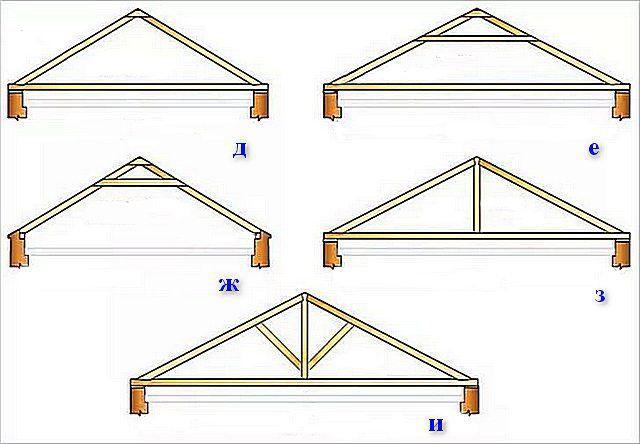 Варианты системы крыши с висячими стропилами