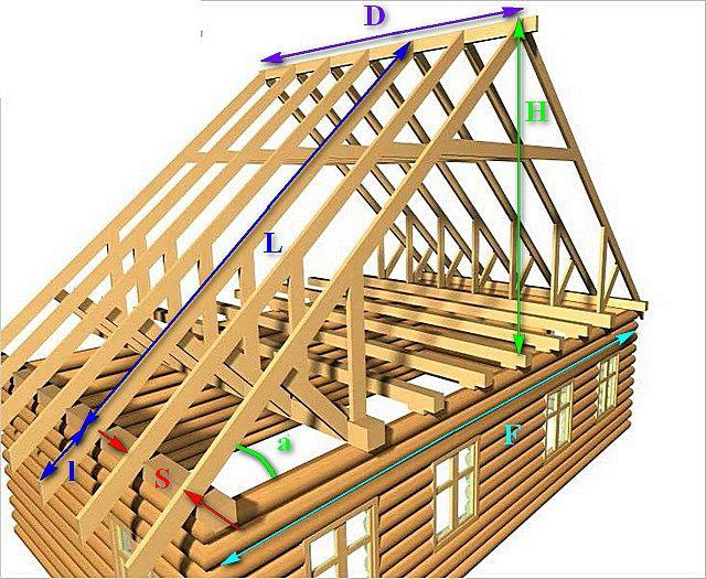 Схема для наглядного отображения рассчитываемых параметров двускатной крыши